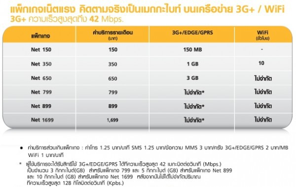 แพ็คเกจ 3G มีให้เลือกหลากหลาย ทั้งแบบปริมาณการใช้งาน และไม่จำกัดปริมาณการใช้งาน