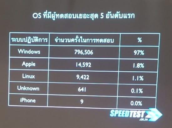 stats-speedtest-2013-200day-01