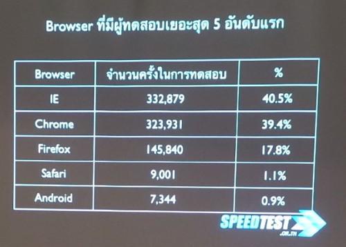 stats-speedtest-2013-200day-02