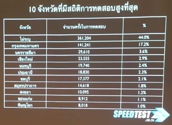 stats-speedtest-2013-200day-03