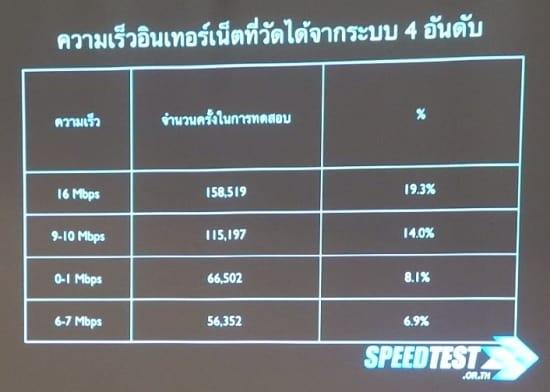 stats-speedtest-2013-200day-04