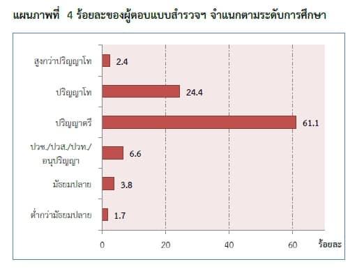 thailand-internet-user-2553-03