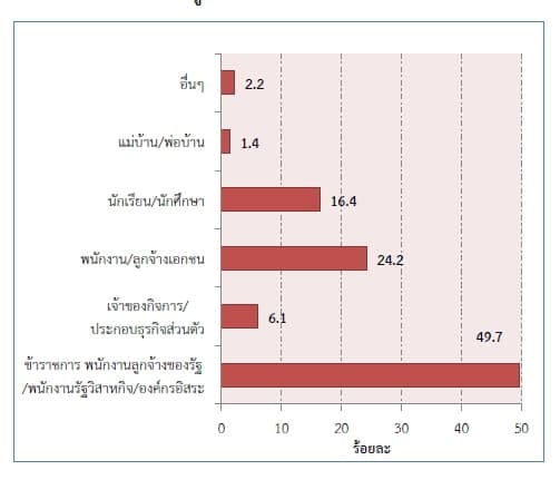thailand-internet-user-2553-04