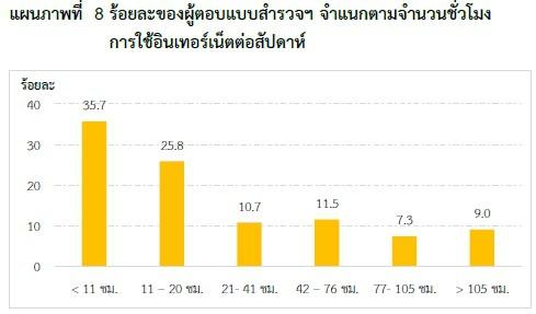 thailand-internet-user-2553-05
