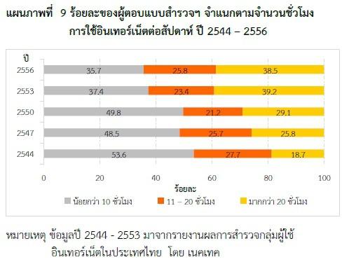 thailand-internet-user-2553-06