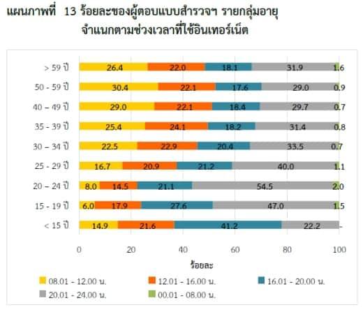 thailand-internet-user-2553-09