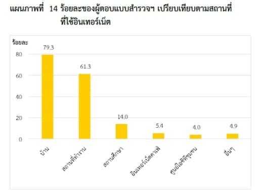 thailand-internet-user-2553-10
