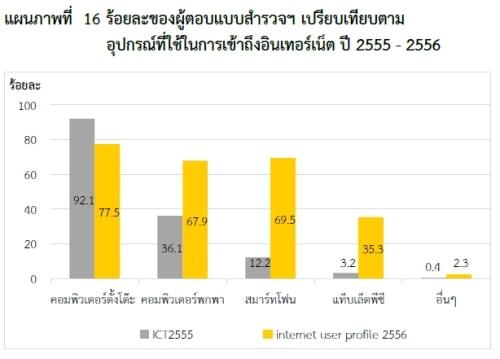 thailand-internet-user-2553-11