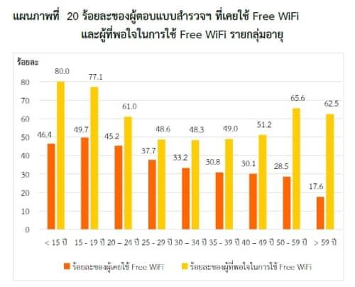 thailand-internet-user-2553-12