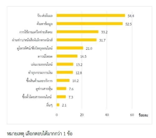thailand-internet-user-2553-13