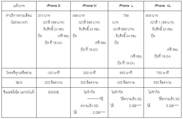 dtac_iPhone_5s_5c-trinet-package