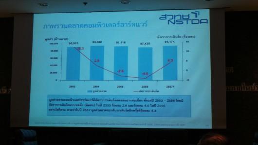 thailand-it-market-2013-01