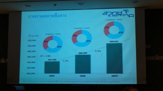 thailand-it-market-2013-03