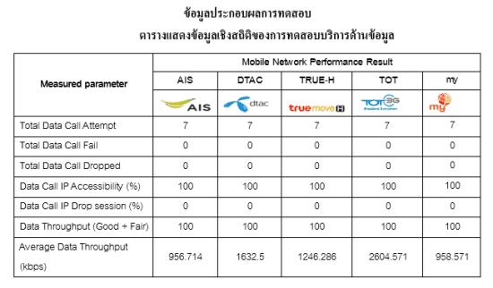 3g-test-drive-shutdownbkk-result-a