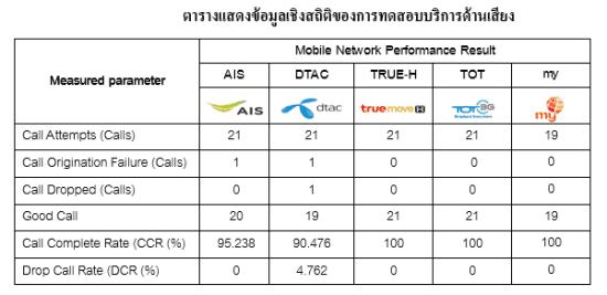 3g-test-drive-shutdownbkk-result-b