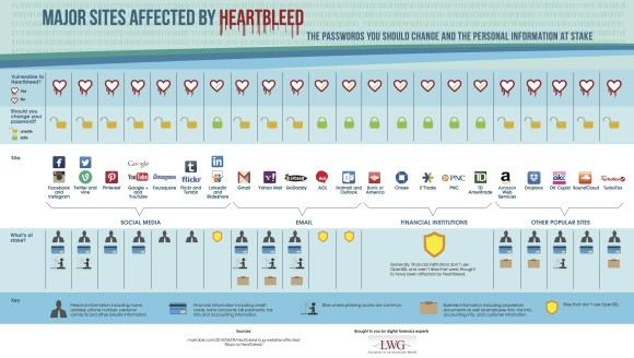 heartbleed-infographic