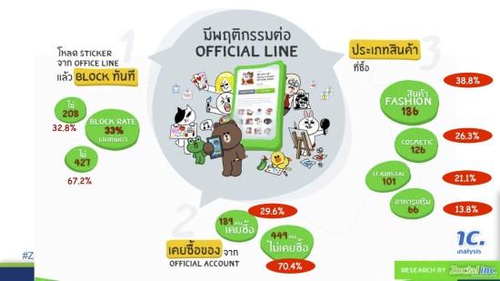 thai-use-line