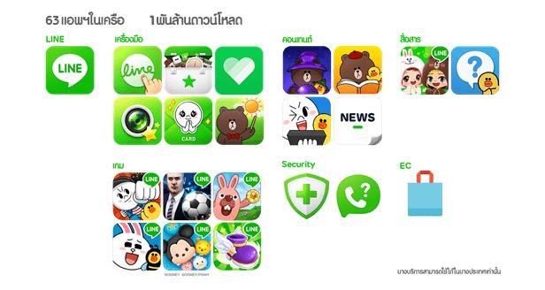 line-family-apps-1-billion-downloads-a