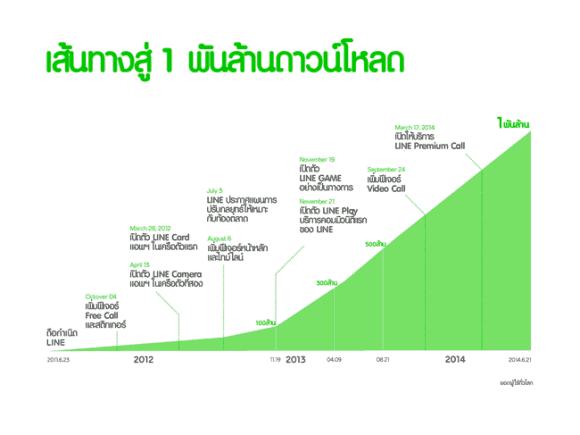 line-family-apps-1-billion-downloads