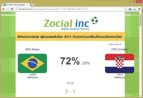 social-analysis-worldcup2014