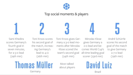Facebook-Germany-v-Brazil-Top-Moments-and-Players