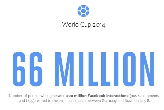 Facebook-Germany-v-Brazil-Total