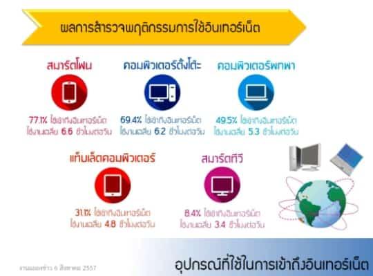 Thailand-Internet-User-Profile-2014-s03