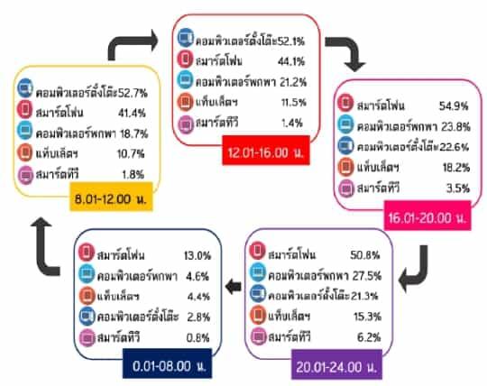 Thailand-Internet-User-Profile-2014-s04
