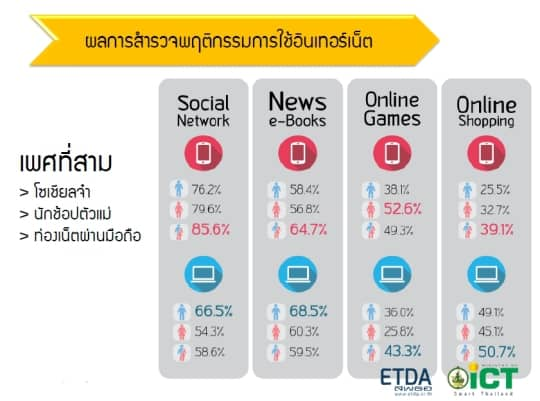 Thailand-Internet-User-Profile-2014-s05