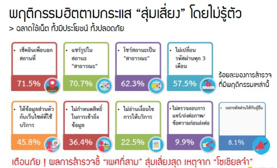 Thailand-Internet-User-Profile-2014-s07