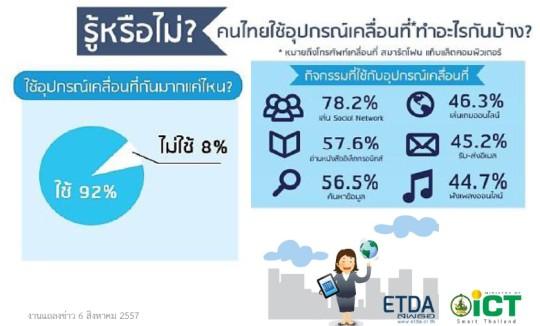 Thailand-Internet-User-Profile-2014-s09