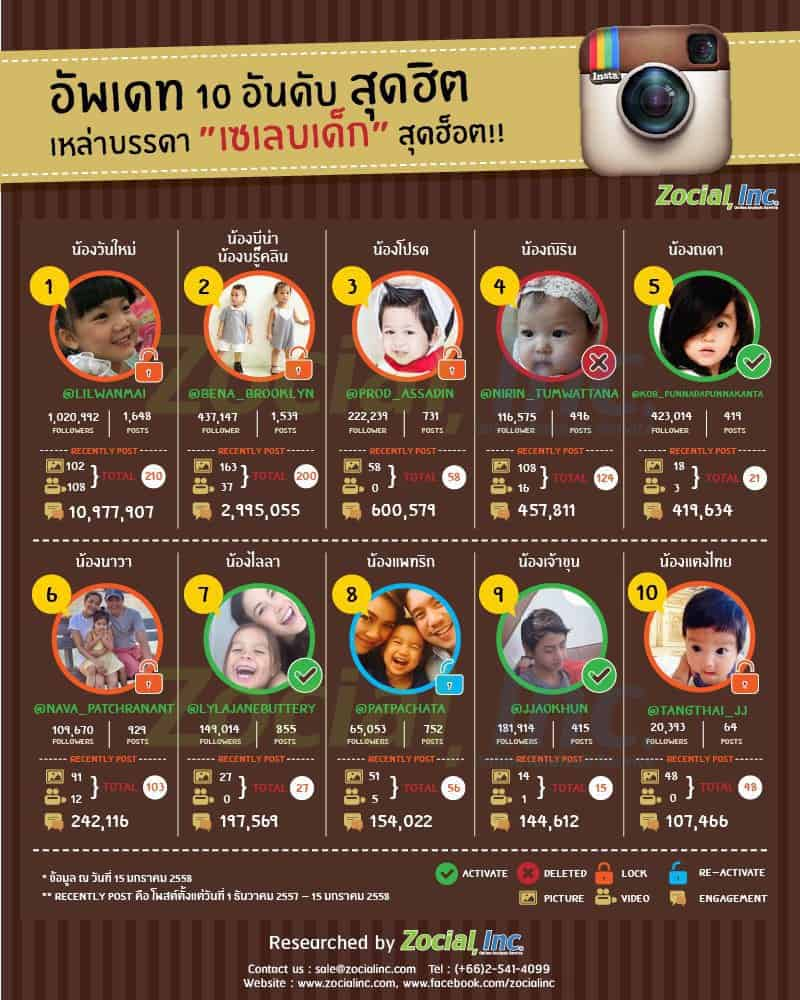 instagram-children-thai-celebrity-infographic
