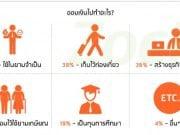 คนไทยกับการวางแผนการเงิน ปี 2558