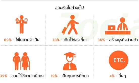 thai-manage-money-2015-p05
