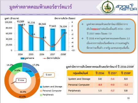 report-com-market-focus-mict-nstda2557-01