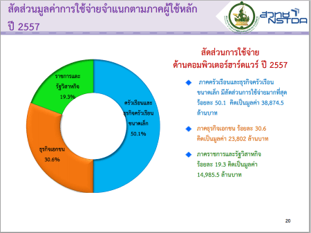 report-com-market-focus-mict-nstda2557-04