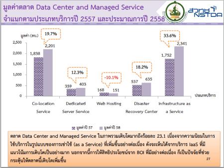 report-com-market-focus-mict-nstda2557-06