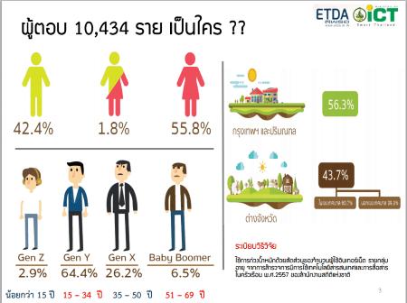 thailand-internet-user-profile-2015-2558-p01