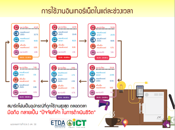 thailand-internet-user-profile-2015-2558-p03