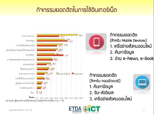 thailand-internet-user-profile-2015-2558-p04