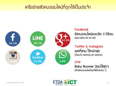 thailand-internet-user-profile-2015-2558-p05
