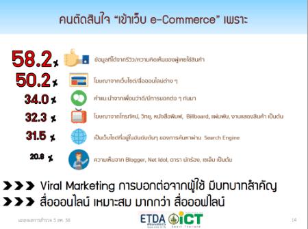 thailand-internet-user-profile-2015-2558-p06