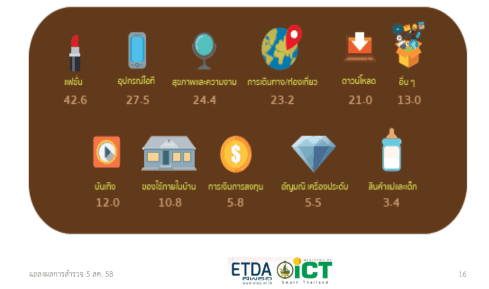 thailand-internet-user-profile-2015-2558-p07