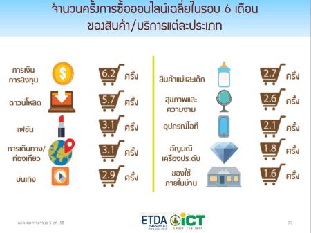 thailand-internet-user-profile-2015-2558-p08