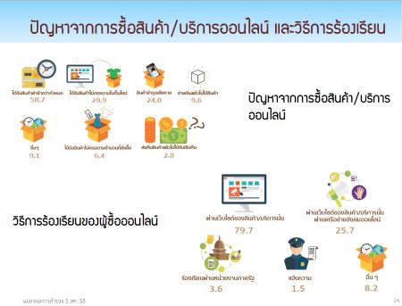 thailand-internet-user-profile-2015-2558-p09
