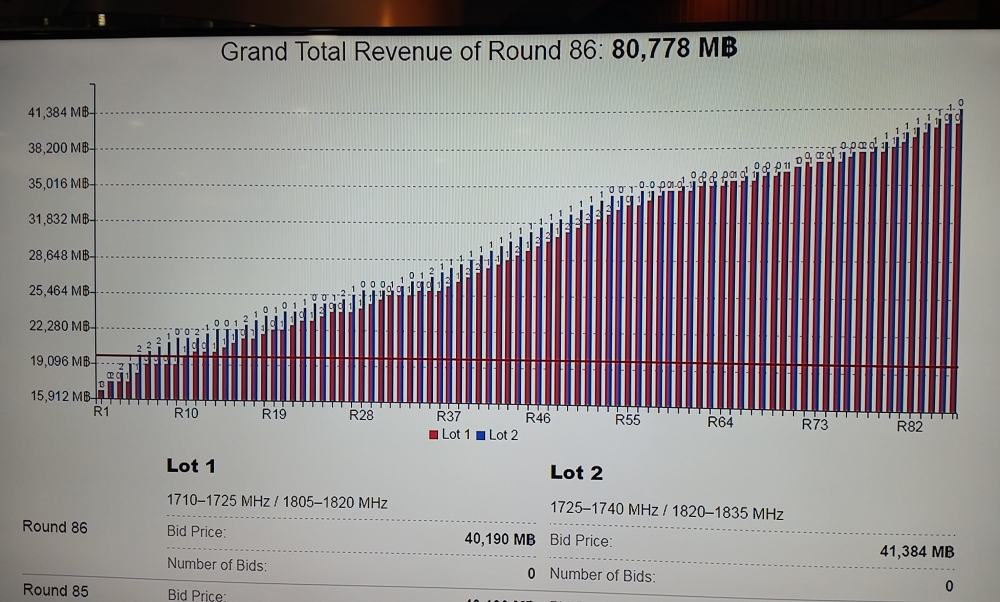 4g-1800-mhz-auction-result