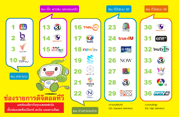 nbtc-digital-tv-channel-list