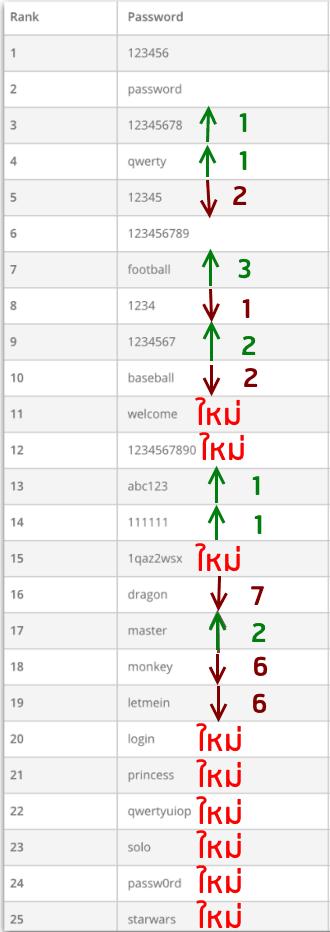 top-25-worst-password-2015