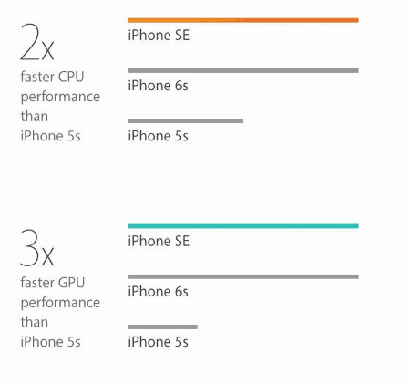 iphone-se-performance