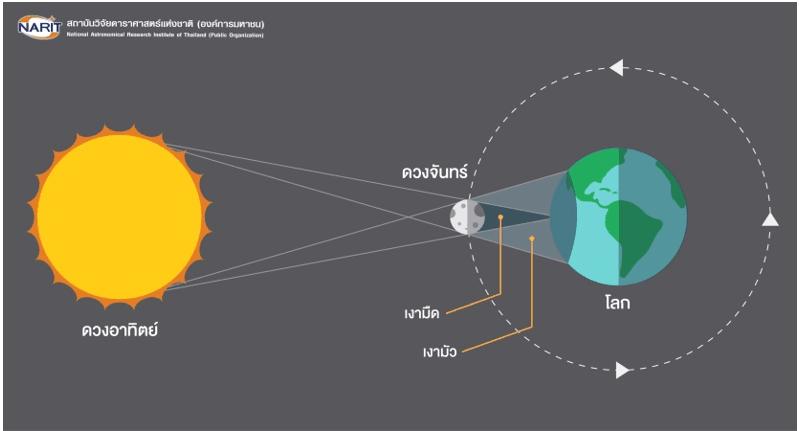 solar-eclipse-thai-view-02